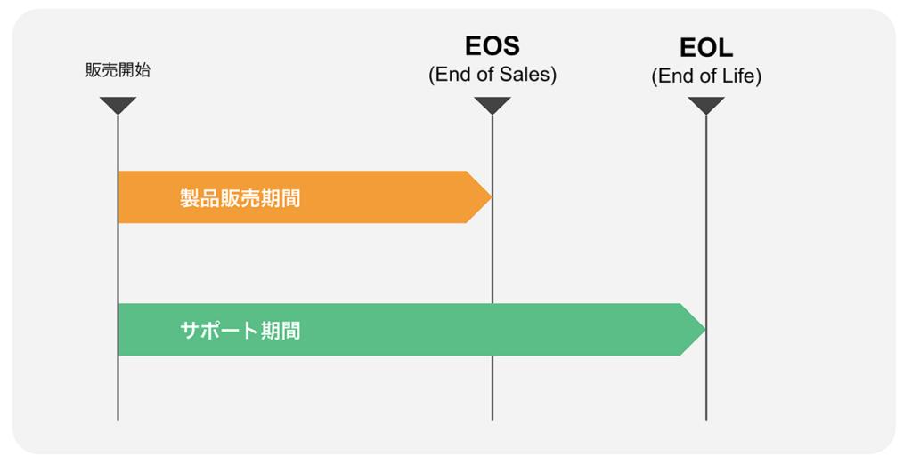 EOS/EOL